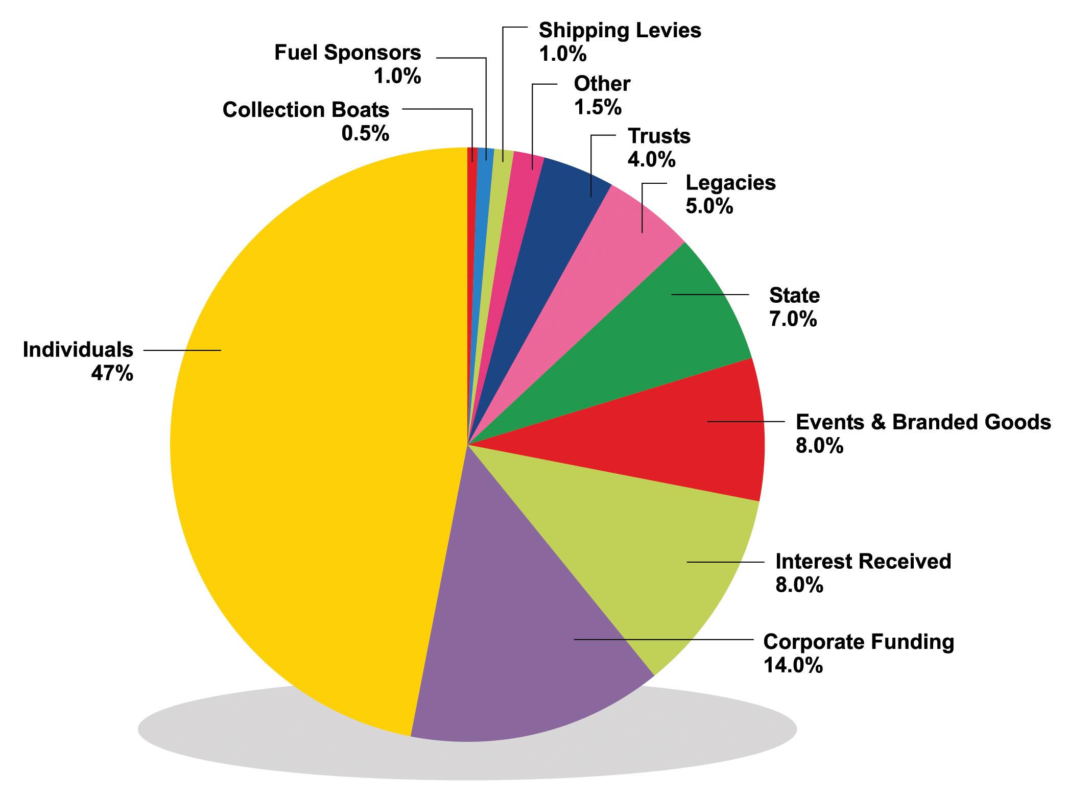 2011 2012 income streams