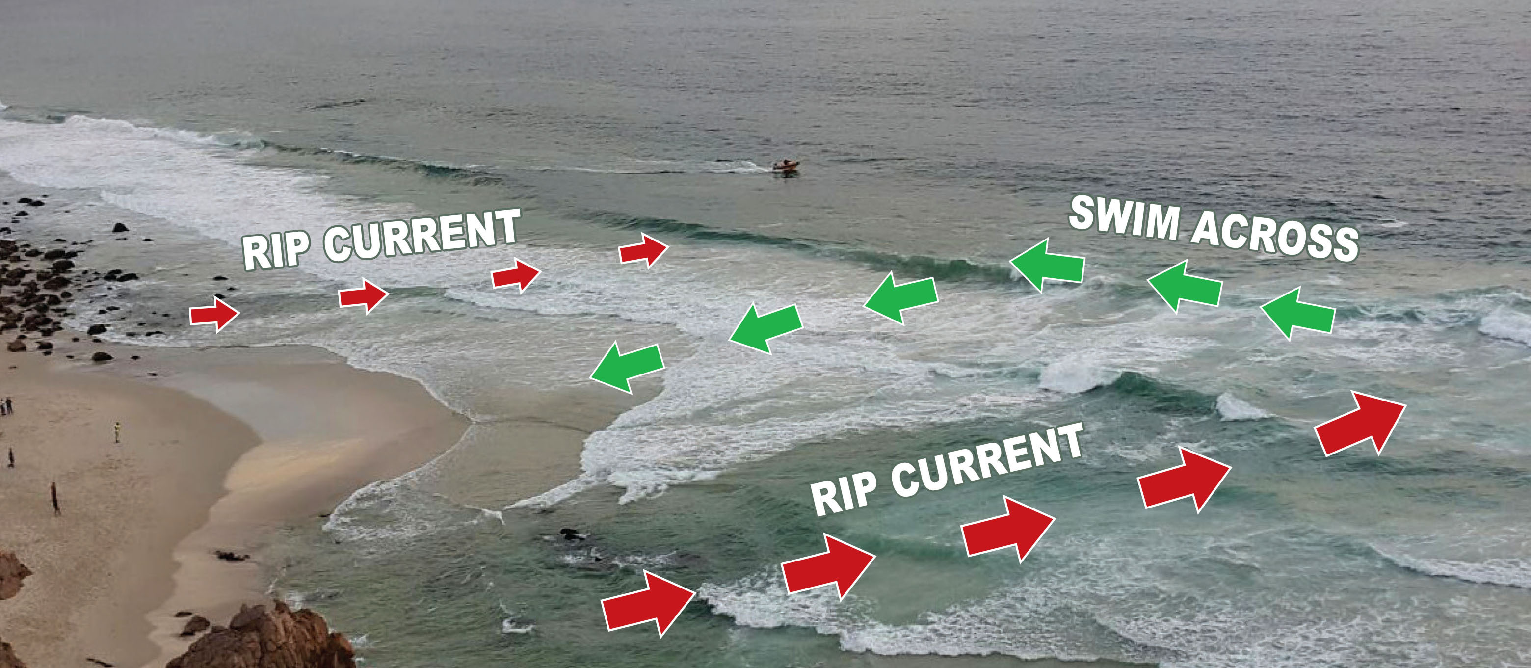 The red arrows show the rip current and green arrows how to swim to escape from the rip.