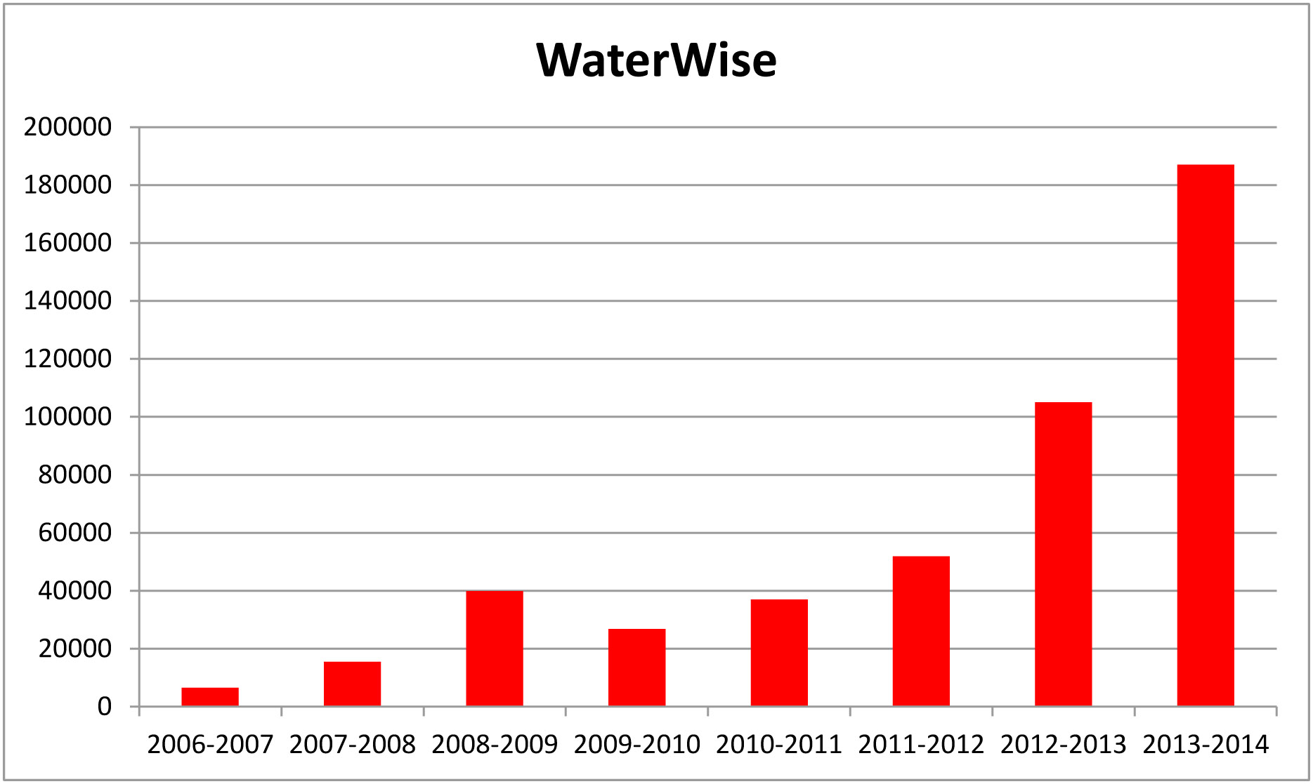 WaterWise stats to end march 2014