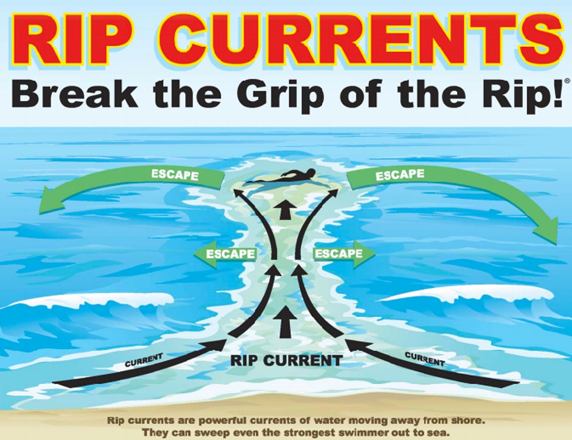 The arrow shows a typical rip current.